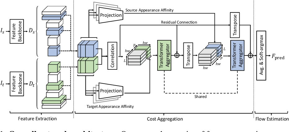 Figure 1 for Semantic Correspondence with Transformers