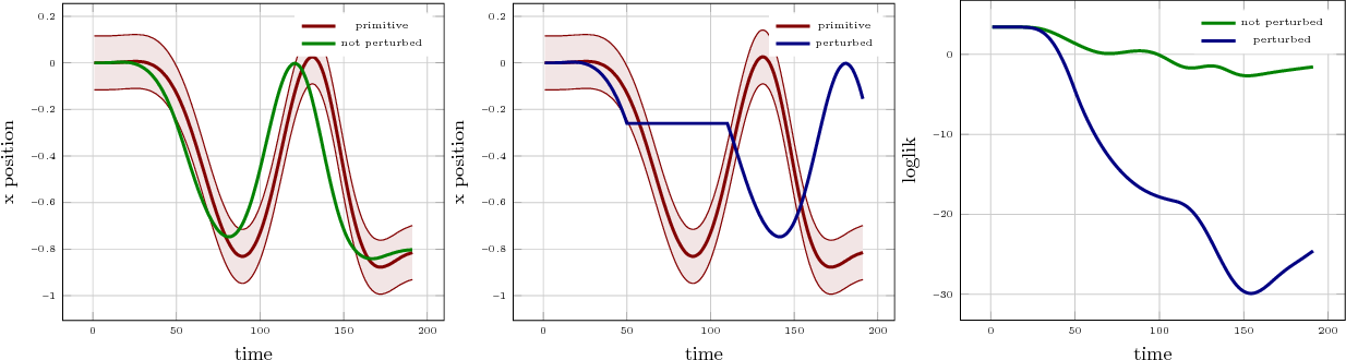 Figure 2 for A Probabilistic Representation for Dynamic Movement Primitives