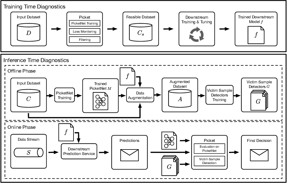 Figure 1 for Picket: Self-supervised Data Diagnostics for ML Pipelines