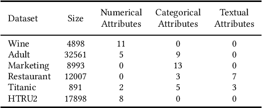 Figure 2 for Picket: Self-supervised Data Diagnostics for ML Pipelines
