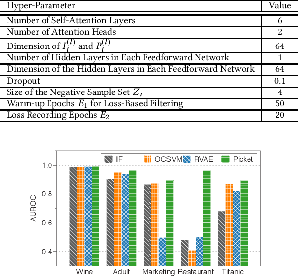 Figure 4 for Picket: Self-supervised Data Diagnostics for ML Pipelines