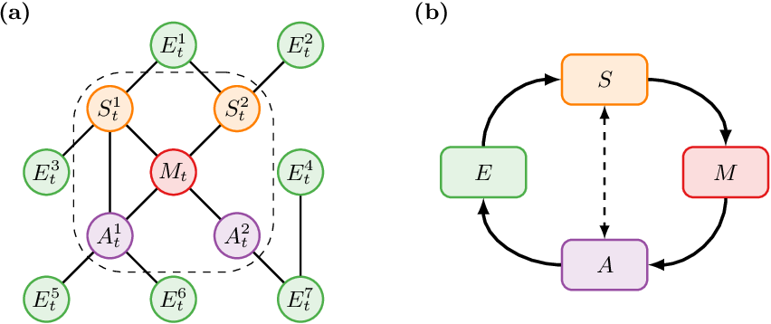 Figure 1 for Causal blankets: Theory and algorithmic framework