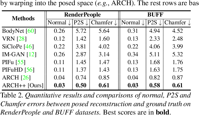 Figure 4 for ARCH++: Animation-Ready Clothed Human Reconstruction Revisited