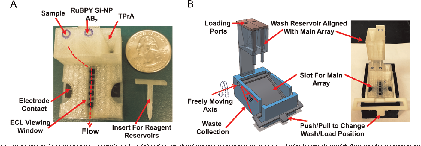 Figure 1 from 3D-printed supercapacitor-powered