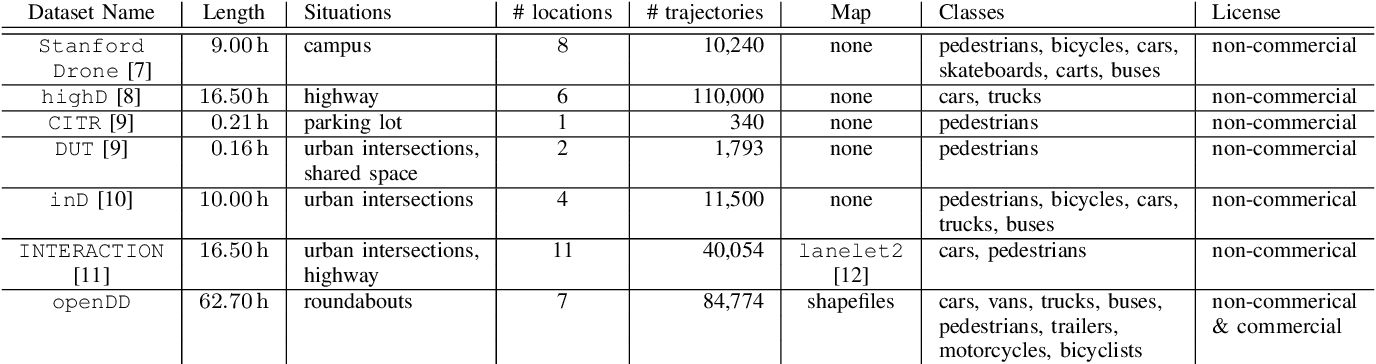Figure 4 for openDD: A Large-Scale Roundabout Drone Dataset