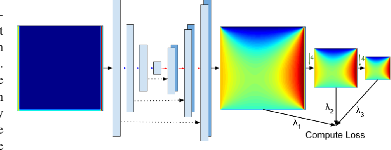 Figure 2 for Weakly-Supervised Deep Learning of Heat Transport via Physics Informed Loss