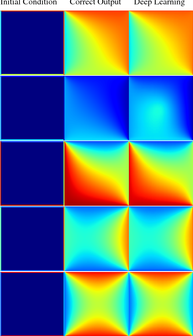 Figure 3 for Weakly-Supervised Deep Learning of Heat Transport via Physics Informed Loss
