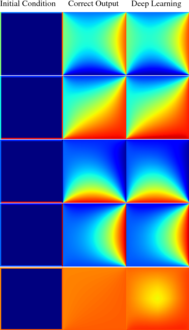 Figure 4 for Weakly-Supervised Deep Learning of Heat Transport via Physics Informed Loss