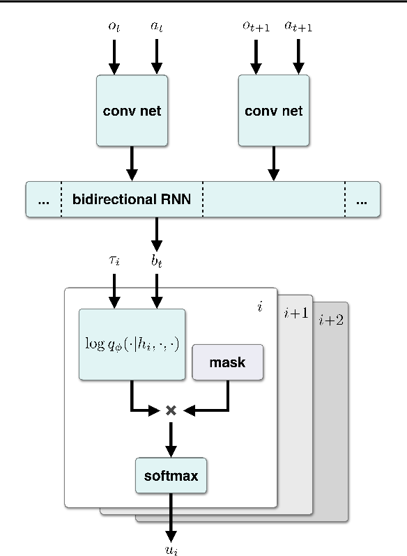 Figure 2 for Hierarchical Variational Imitation Learning of Control Programs