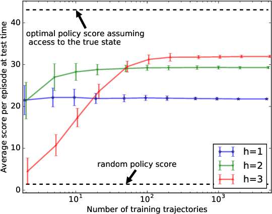 Figure 4 for On overfitting and asymptotic bias in batch reinforcement learning with partial observability