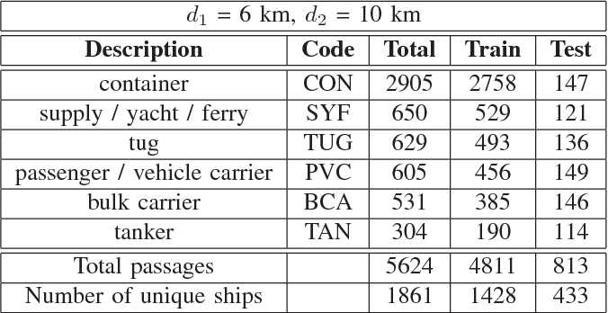 Table I from Applying speech technology to the ship-type