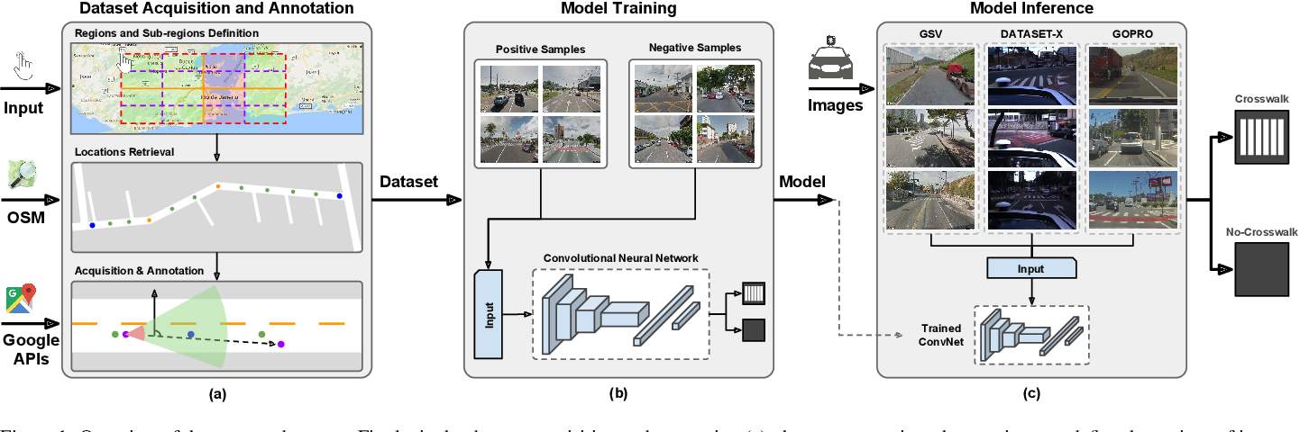 Figure 1 for Automatic Large-Scale Data Acquisition via Crowdsourcing for Crosswalk Classification: A Deep Learning Approach