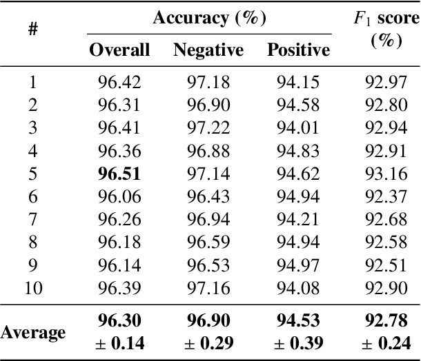 Figure 4 for Automatic Large-Scale Data Acquisition via Crowdsourcing for Crosswalk Classification: A Deep Learning Approach