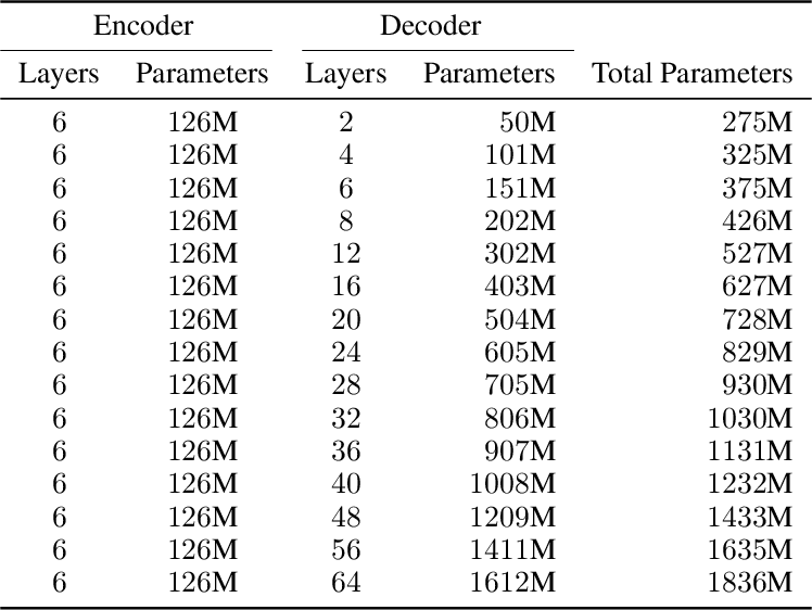 Figure 4 for Scaling Laws for Neural Machine Translation