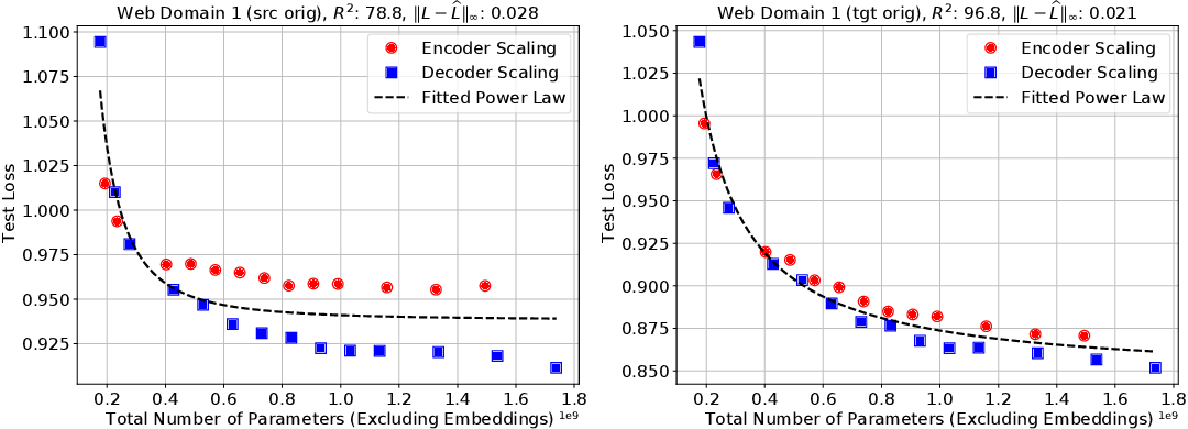 Figure 1 for Scaling Laws for Neural Machine Translation
