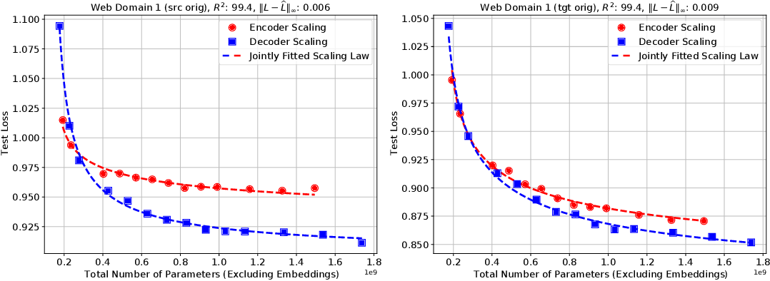 Figure 3 for Scaling Laws for Neural Machine Translation
