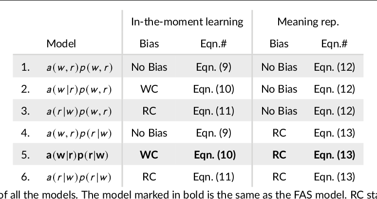 Figure 1 for Competition in Cross-situational Word Learning: A Computational Study