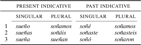 Figure 2 for Cross-lingual, Character-Level Neural Morphological Tagging