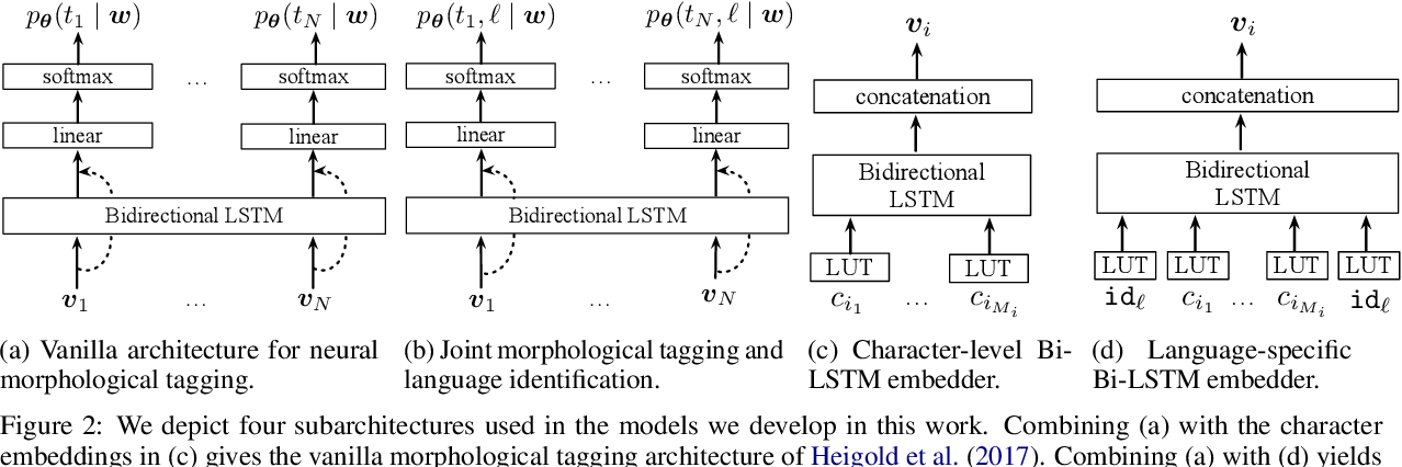 Figure 3 for Cross-lingual, Character-Level Neural Morphological Tagging