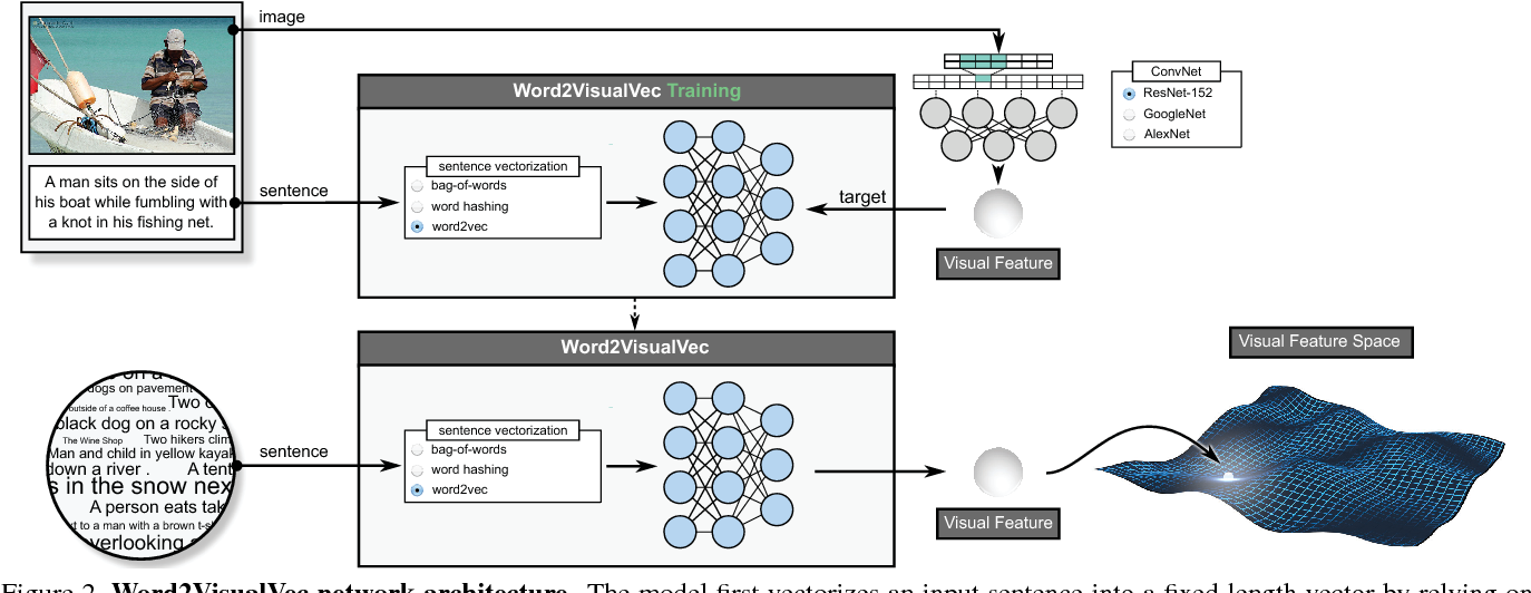 Figure 3 for Word2VisualVec: Image and Video to Sentence Matching by Visual Feature Prediction