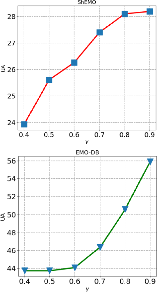 Figure 4 for Unsupervised Cross-Lingual Speech Emotion Recognition Using Pseudo Multilabel