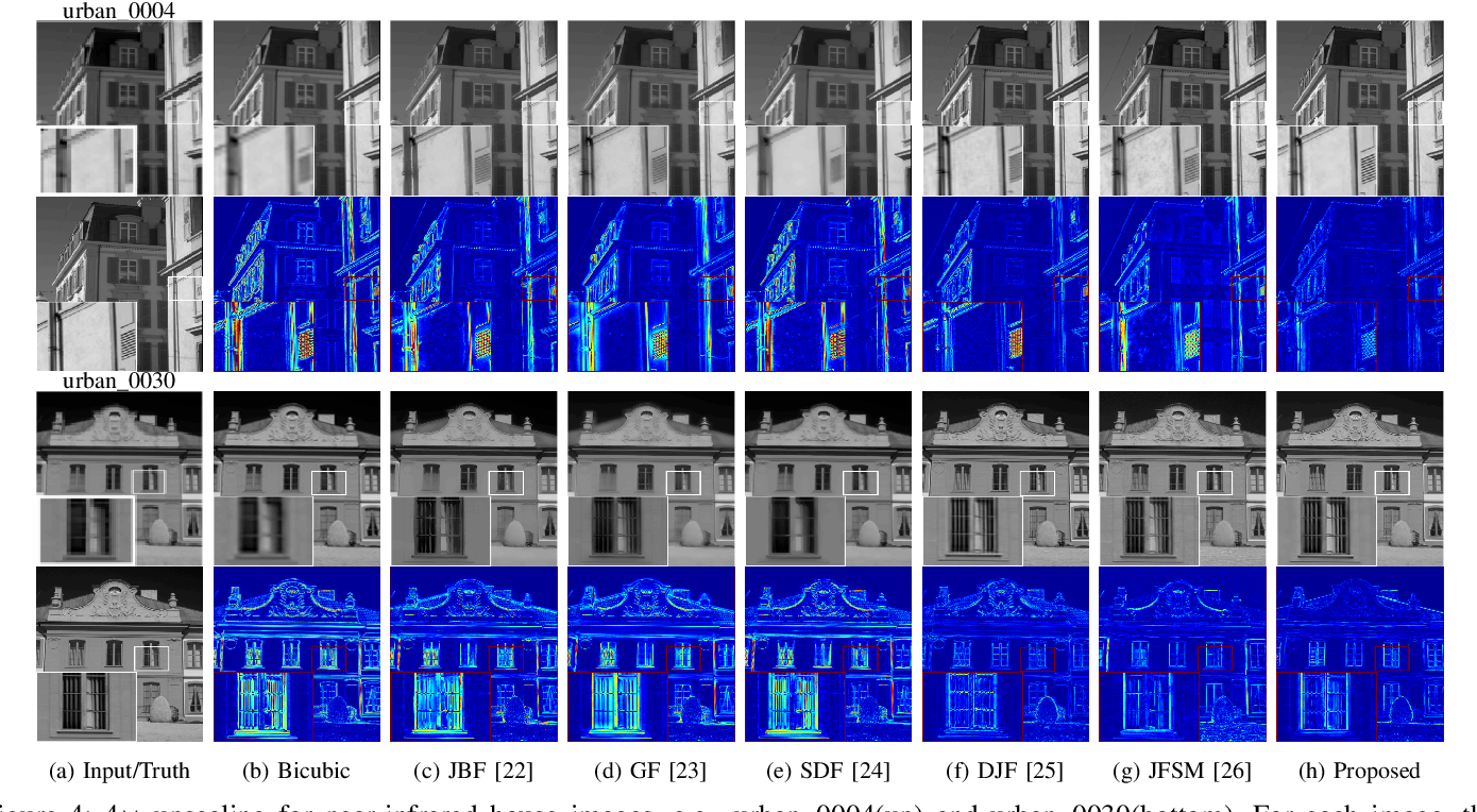 Figure 4 for Multimodal Image Super-resolution via Joint Sparse Representations induced by Coupled Dictionaries