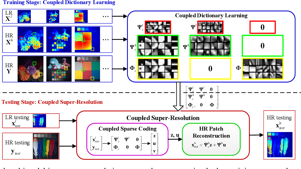 Figure 1 for Multimodal Image Super-resolution via Joint Sparse Representations induced by Coupled Dictionaries