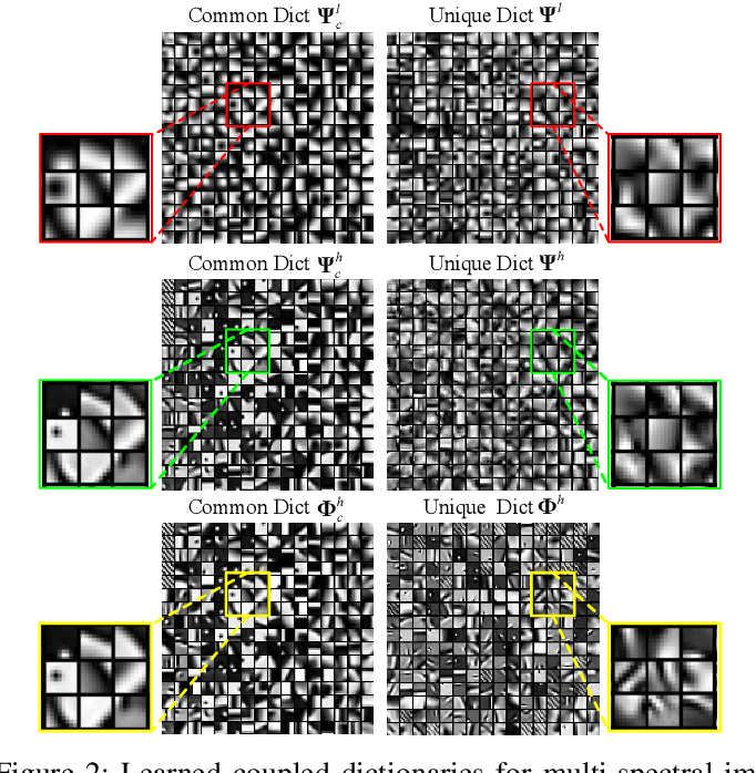 Figure 2 for Multimodal Image Super-resolution via Joint Sparse Representations induced by Coupled Dictionaries