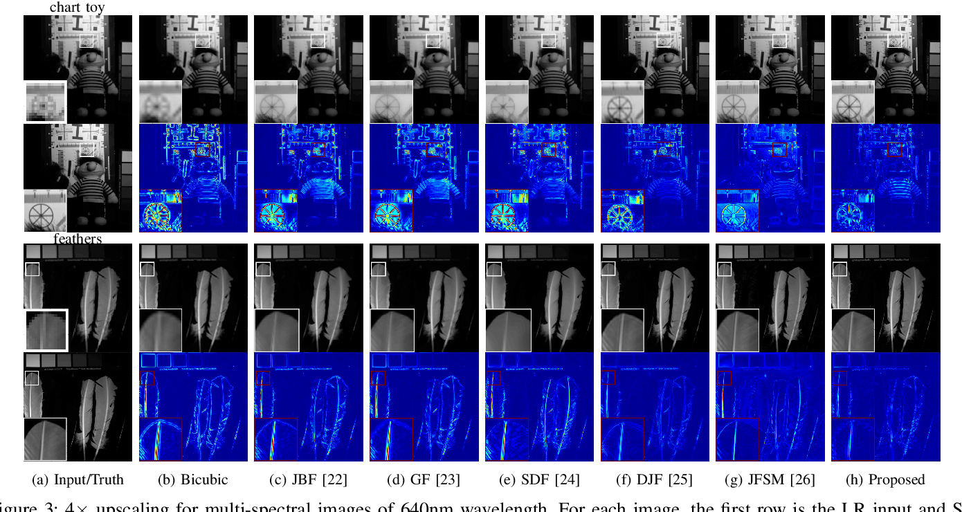 Figure 3 for Multimodal Image Super-resolution via Joint Sparse Representations induced by Coupled Dictionaries