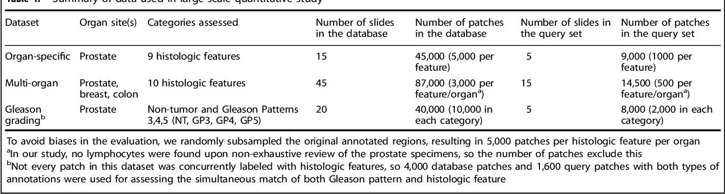 Figure 2 for Similar Image Search for Histopathology: SMILY