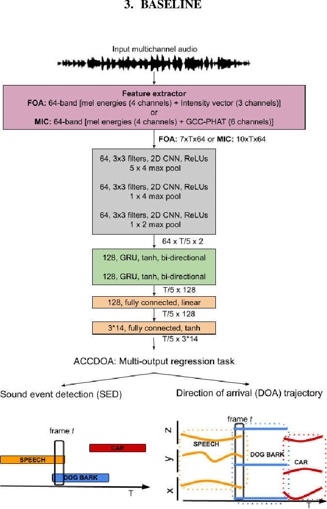 Figure 3 for A Dataset of Dynamic Reverberant Sound Scenes with Directional Interferers for Sound Event Localization and Detection