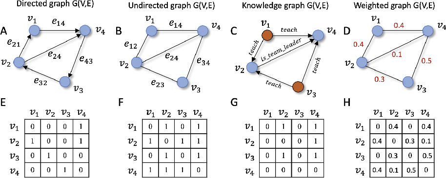 Figure 2 for Understanding graph embedding methods and their applications