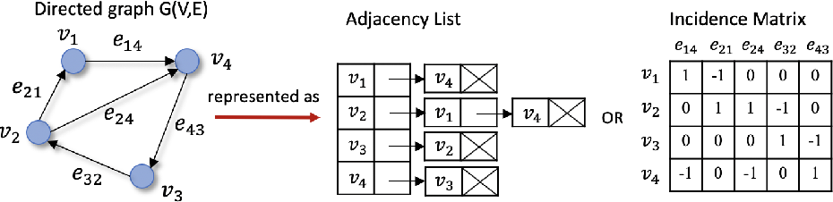 Figure 3 for Understanding graph embedding methods and their applications
