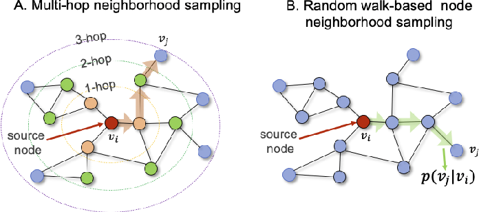 Figure 4 for Understanding graph embedding methods and their applications