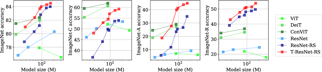 Figure 1 for Transformed CNNs: recasting pre-trained convolutional layers with self-attention