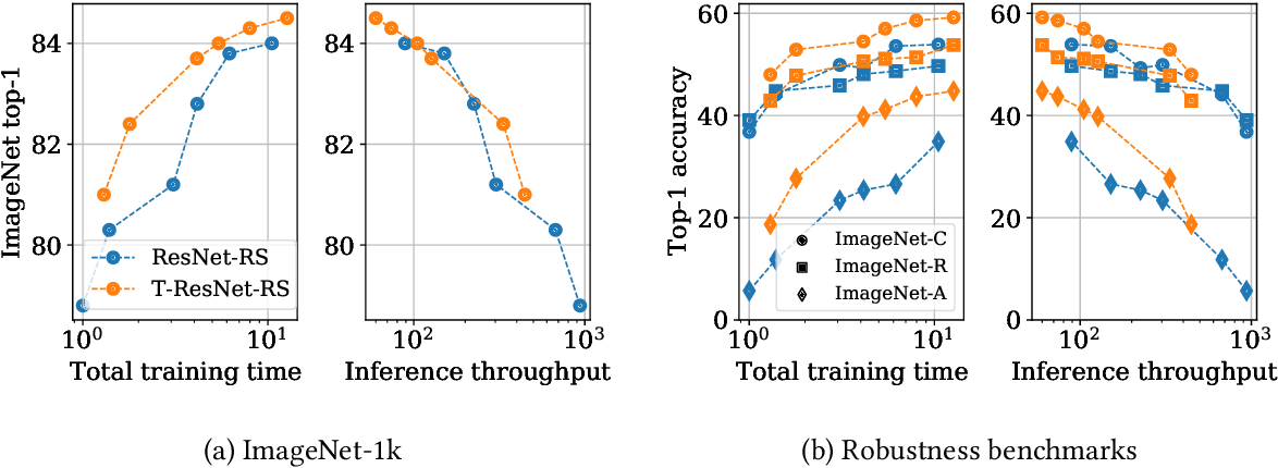 Figure 3 for Transformed CNNs: recasting pre-trained convolutional layers with self-attention