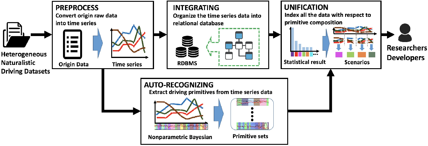 Figure 1 for A Tempt to Unify Heterogeneous Driving Databases using Traffic Primitives