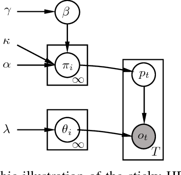 Figure 2 for A Tempt to Unify Heterogeneous Driving Databases using Traffic Primitives