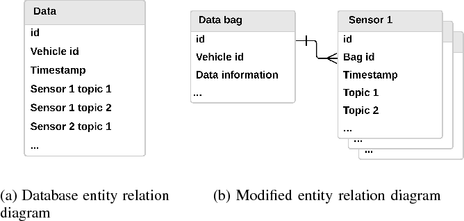 Figure 3 for A Tempt to Unify Heterogeneous Driving Databases using Traffic Primitives