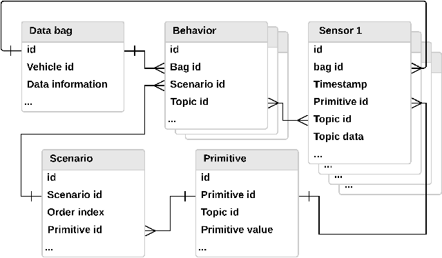Figure 4 for A Tempt to Unify Heterogeneous Driving Databases using Traffic Primitives