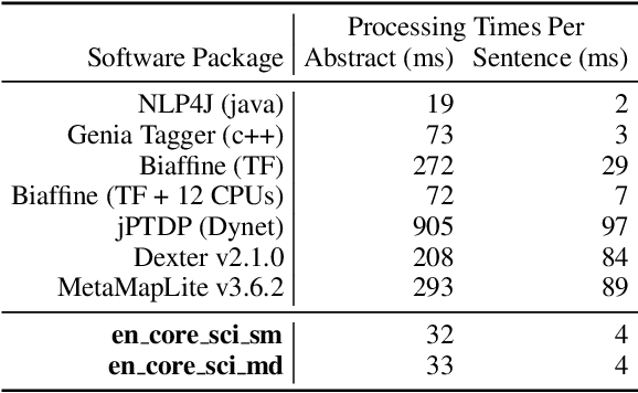Figure 3 for ScispaCy: Fast and Robust Models for Biomedical Natural Language Processing