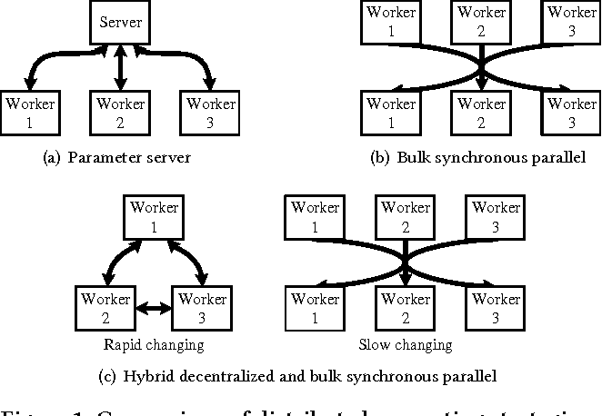 Figure 1 for Scalable Inference for Nested Chinese Restaurant Process Topic Models