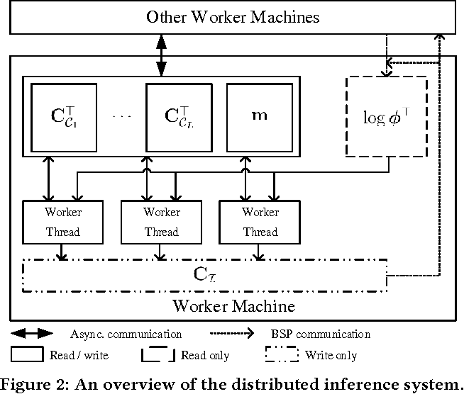 Figure 3 for Scalable Inference for Nested Chinese Restaurant Process Topic Models