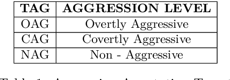 Figure 1 for Developing a Multilingual Annotated Corpus of Misogyny and Aggression