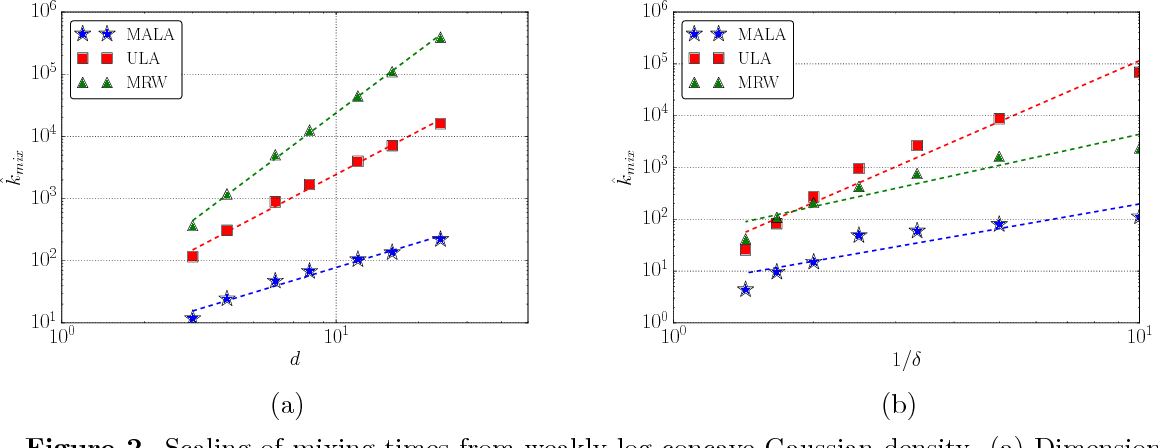 Figure 4 for Log-concave sampling: Metropolis-Hastings algorithms are fast!