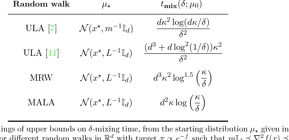 Figure 3 for Log-concave sampling: Metropolis-Hastings algorithms are fast!