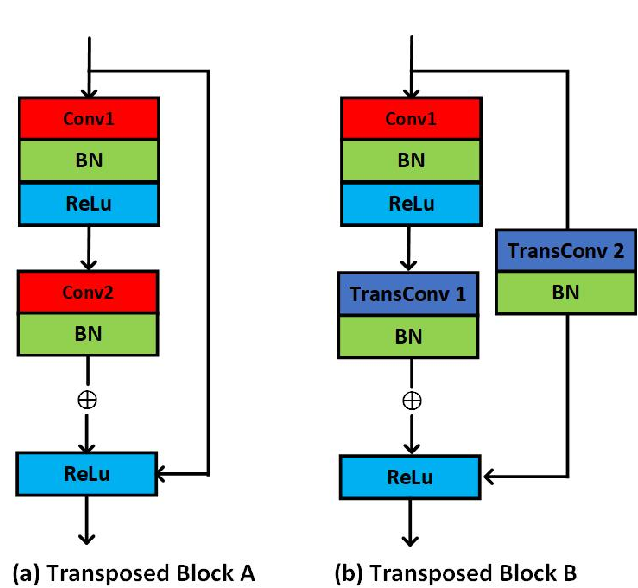 Figure 4 for FEANet: Feature-Enhanced Attention Network for RGB-Thermal Real-time Semantic Segmentation