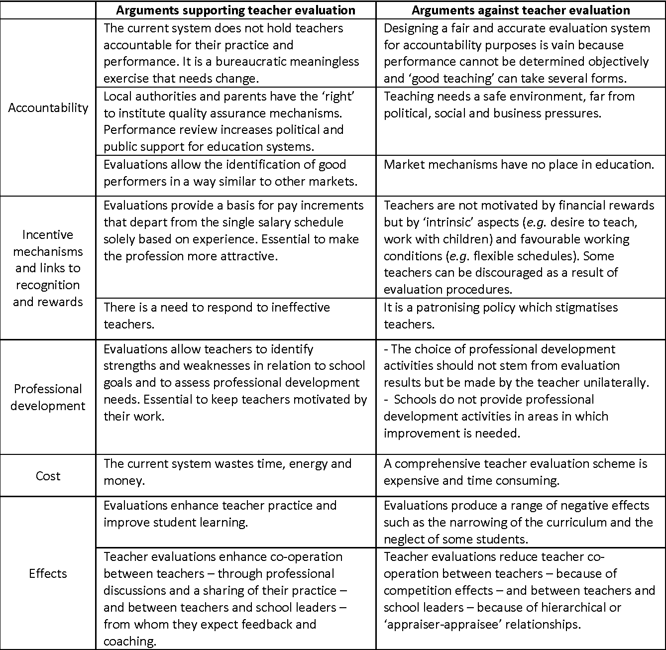 comprehensive literature review on education