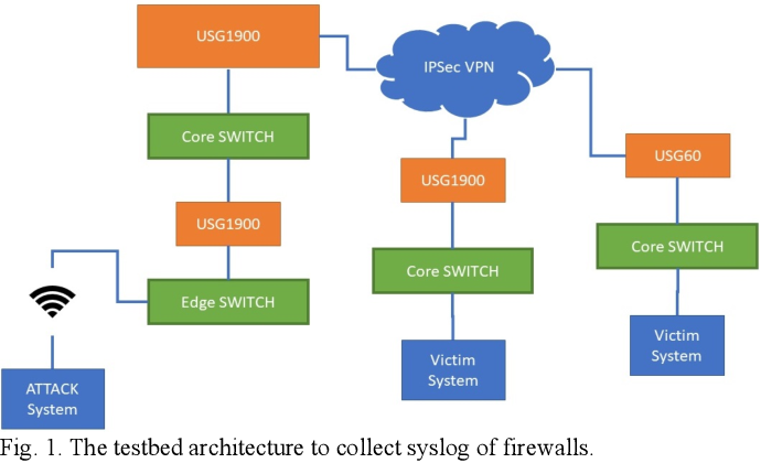 Figure 1 for ZYELL-NCTU NetTraffic-1.0: A Large-Scale Dataset for Real-World Network Anomaly Detection