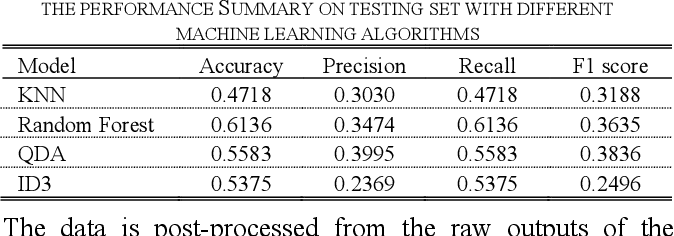 Figure 4 for ZYELL-NCTU NetTraffic-1.0: A Large-Scale Dataset for Real-World Network Anomaly Detection